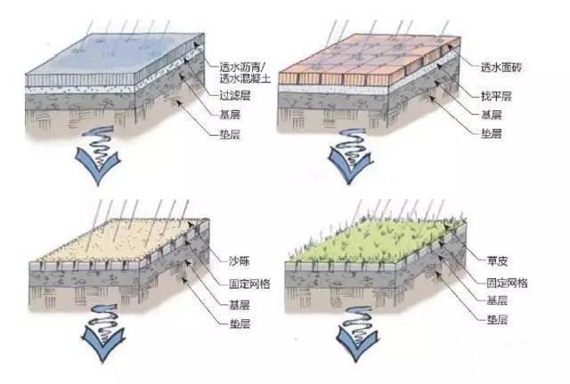 雨水收集模块已广泛应用于小区建筑中